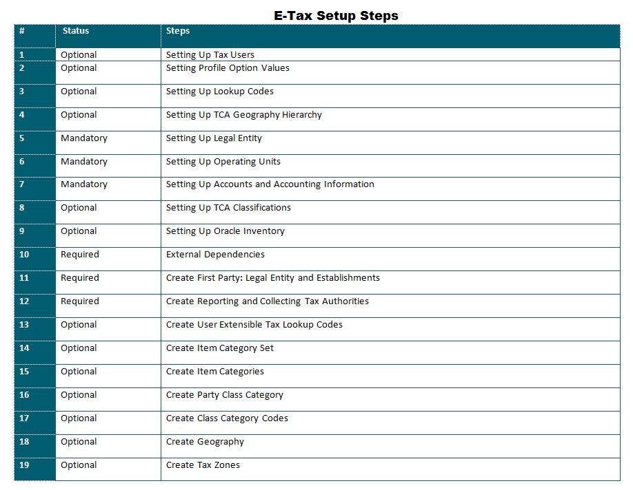 oracle erp resume sle resume oracle functional