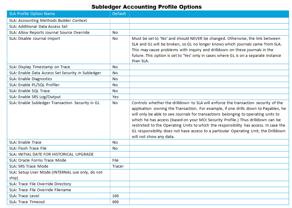 EBS R12 Subledger Accounting Profile Options - Oracle Cloud Training