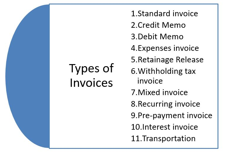 Types Of Invoices In Oracle Payables R Oracle Cloud Training - Types of invoice