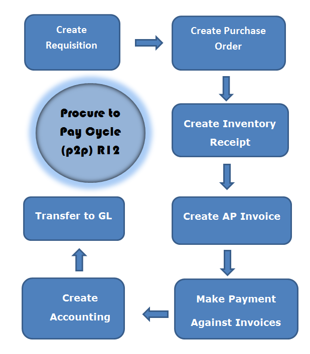 Oracle EBS R12 7 Steps of Procure to Pay Process - Oracle Cloud