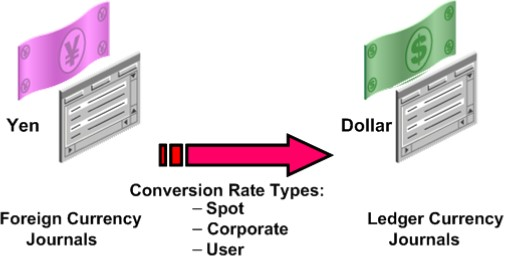 How to define Conversion rate types, Cross Rate Rules, Daily Rates
